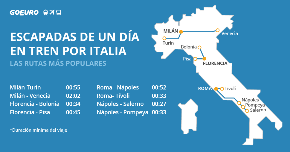 Escapadas de un día en tren por Italia - Gráfica