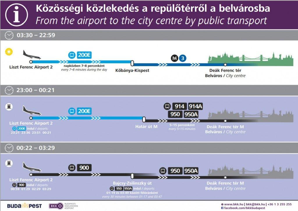 Horarios y combinaciones del transporte público desde el aeopuerto al centro