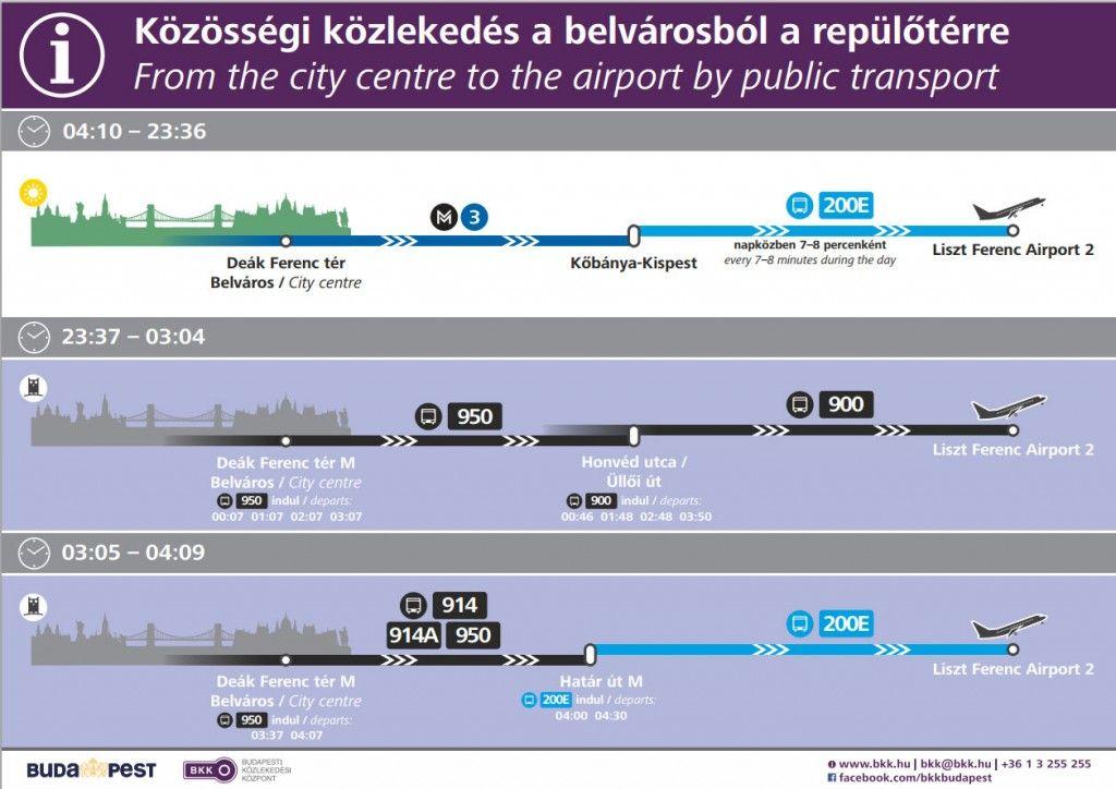 Horarios y combinaciones del transporte público desde el centro al aeropuerto