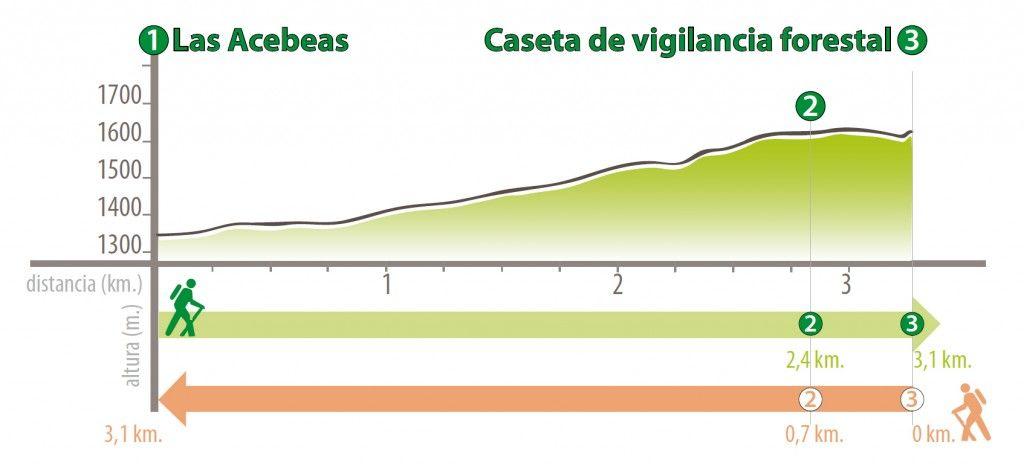 Perfil de la ruta (Fuente: www.sierrasdecazorlaseguraylasvillas.es/)